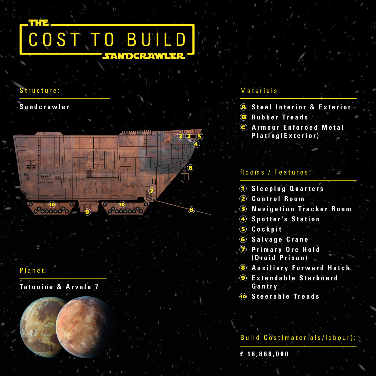 Cost to build